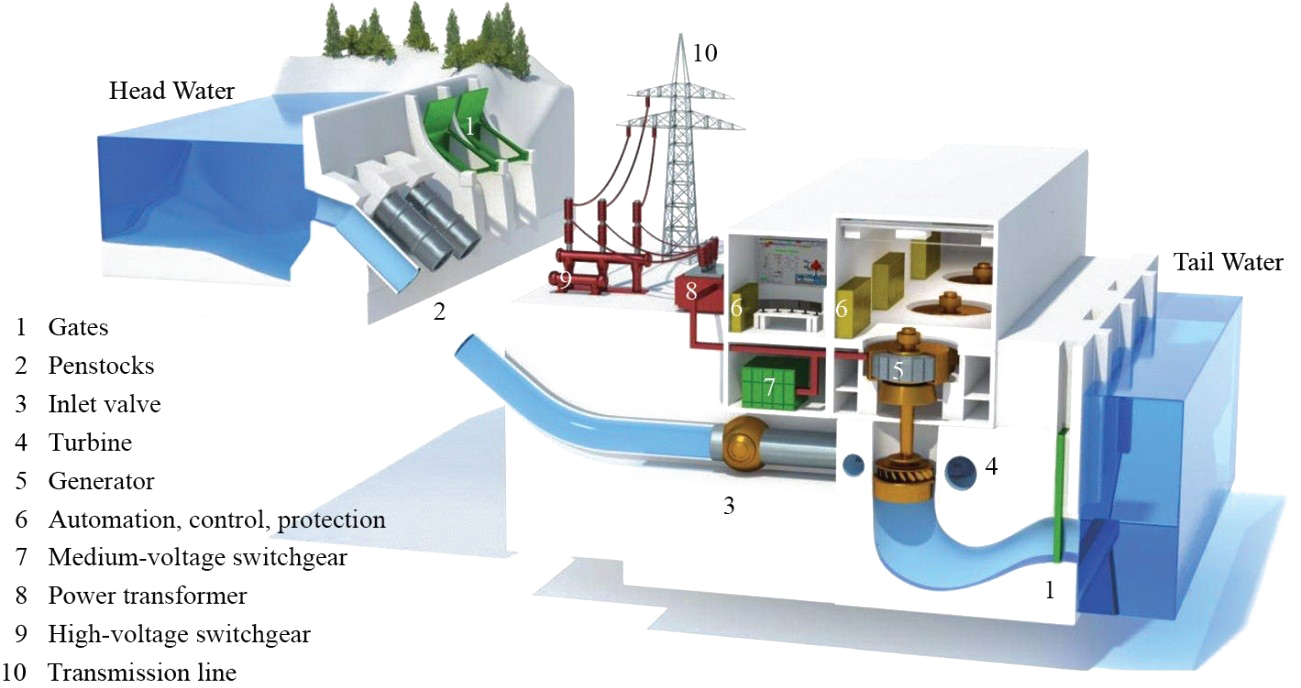 mini hydro leks environmental limited rh leks re com schematic diagram of a mini hydro power plant mini hydro power plant layout